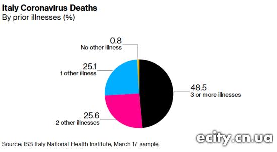 Италия Положительная смертность от предшествующих болезней (ISS / Bloomberg)